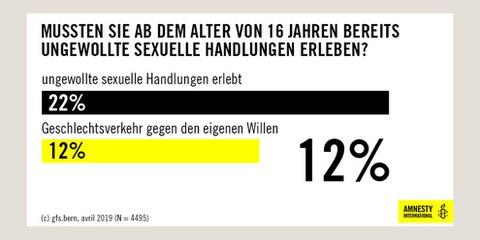 Sexuelle Gewalt in der Schweiz: Neue repräsentative Zahlen