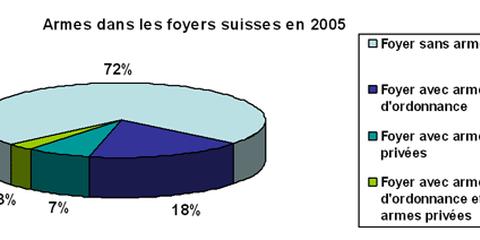 Armes dans les foyers suisses en 2005.