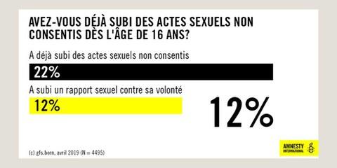 Violences sexuelles en Suisse: nouveaux chiffres représentatifs